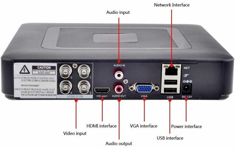 Kit DVR 5M